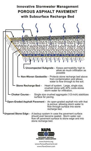Graphic of breakdown of porous asphalt pavement