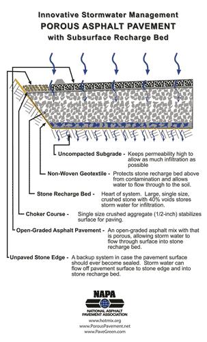 Graphic of breakdown of porous asphalt pavement